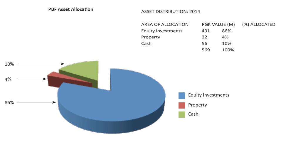 pbg_asset_allocation_webhost